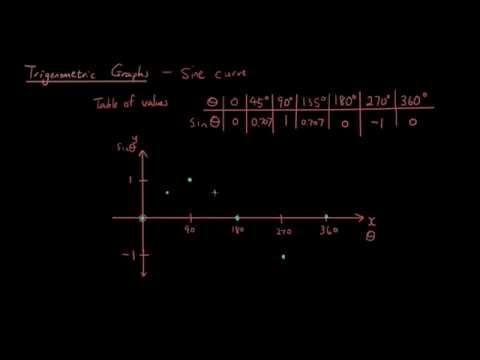 Trigonometric graphs lesson 1 - how to draw the sine wave