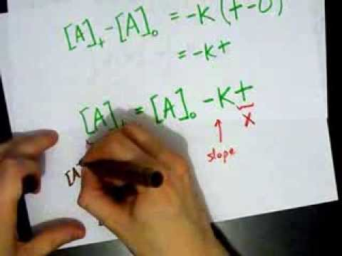 Integrated Rate Law: 0th order reaction