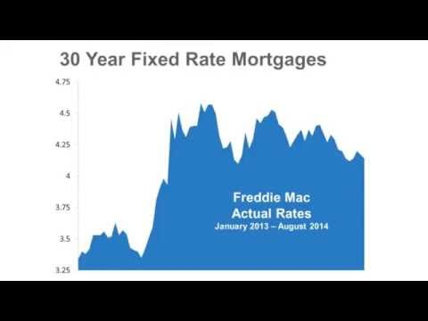 Where Are Interest Rates Heading For 2015
