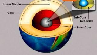 Origin Of Earth S Magnetic Field