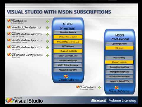 Visual Studio and MSDN Subscription Licensing