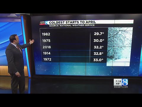 2018 records third coldest start to April