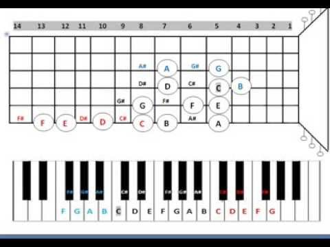 Conversion Table from Keyboard Alphabets to Guitar Alphabets