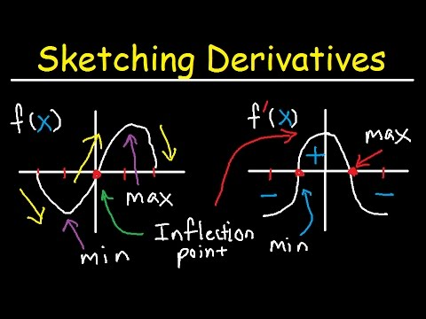 Sketching Derivatives From Parent Functions - f f' f'' Graphs - f(x), Calculus