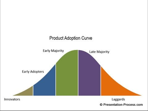 How to Create Adoption Process: PowerPoint Diagram Series