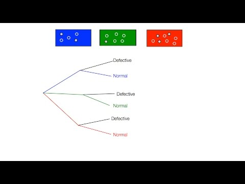 How To Calculate Conditional Probability Boxes With Defects