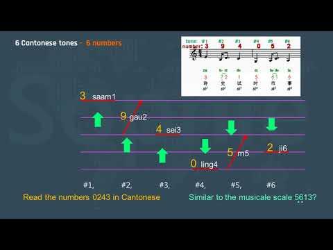 1 Cantonese tones 1: An easy way to learn Cantonese tones