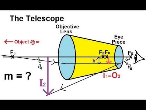 Physics - Optics: Optical Instruments (2 of 3) The Telescope