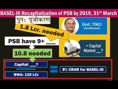 BES161/P4: BASEL-III Norms & recapitalization of Public Sector Banks in India