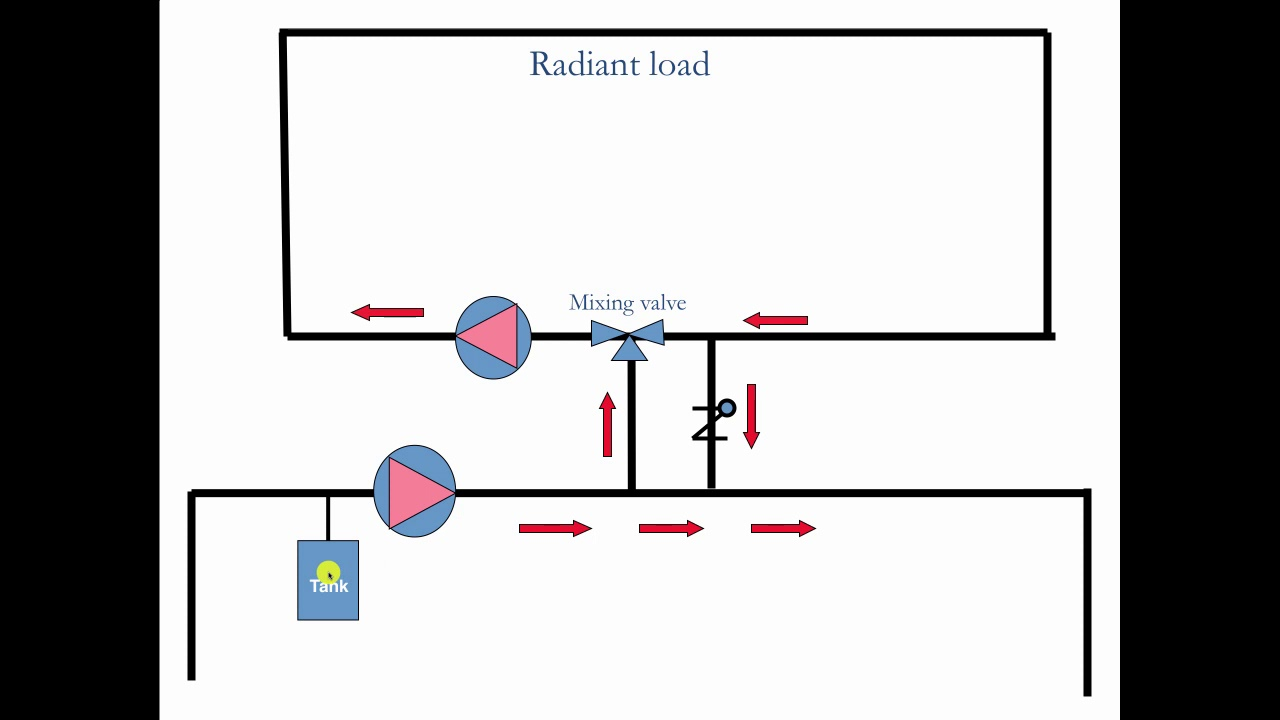 Using Mixing Valves for Radiant Heating
