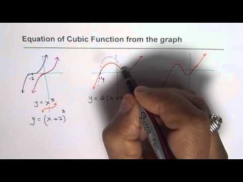 Understand Type of Cubic Equations and Polynomial Graph with one two or three zeros
