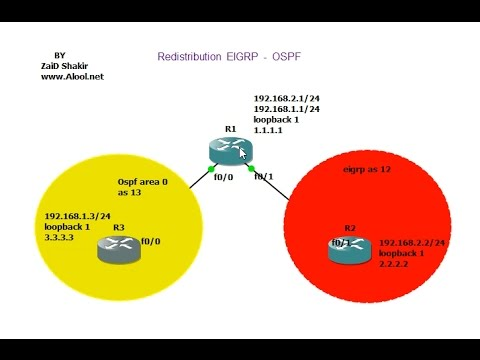 تطبيق عملي CCNP Redistribution EIGRP OSPF