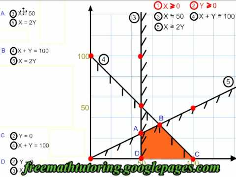 Find the Vertices of a Polygon of Constraints