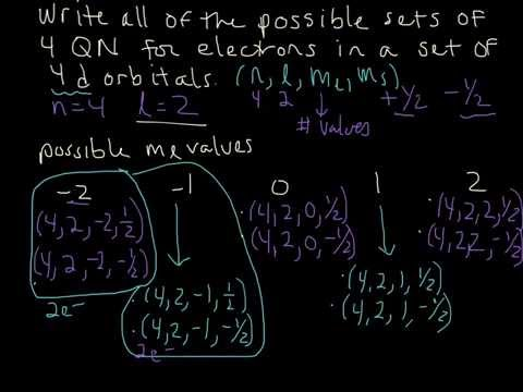 Example- Writing all sets of 4 Quantum Numbers for the 4d subshell