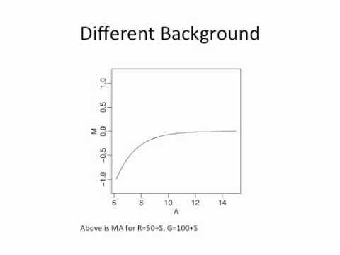 Statistics for Genomics: Normalization