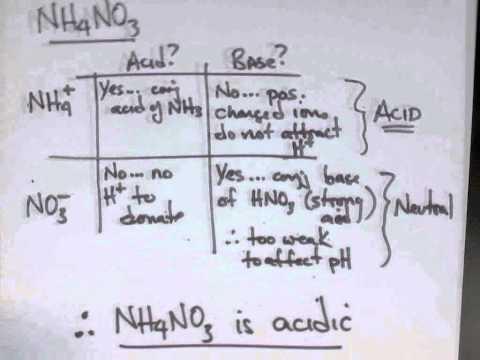 Salt Solutions - Acidic, Basic or Neutral?