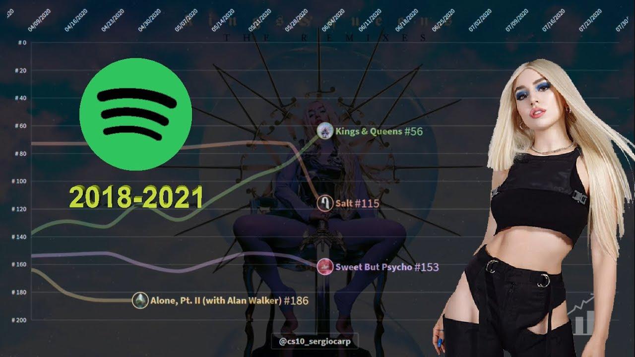 Ava Max   Spotify Chart History   Global 200