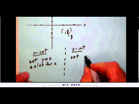 math_stats_A 015 X- and y-intercepts of a line in standard form