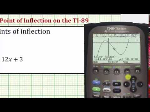 Determine the Point of Inflection of a Function on the TI-89