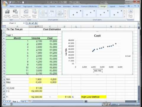 Estimating Fix and Variable Cost using Excell - Regression and Scatter Plot method