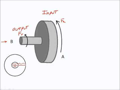 Physical Science Simplified: Simple Machines: Wheel and Axle Calculations