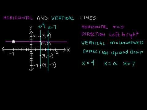 Horizontal and Vertical Lines , Intermediate Algebra , Lesson 64