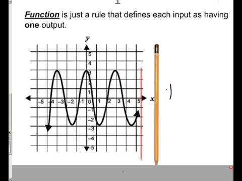 Lesson - is the relation a function?  Or just a relation?
