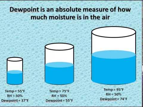 Relative Humidity vs Dewpoint