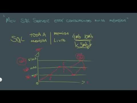 Resolvendo problemas: SQL Server consome muita memória