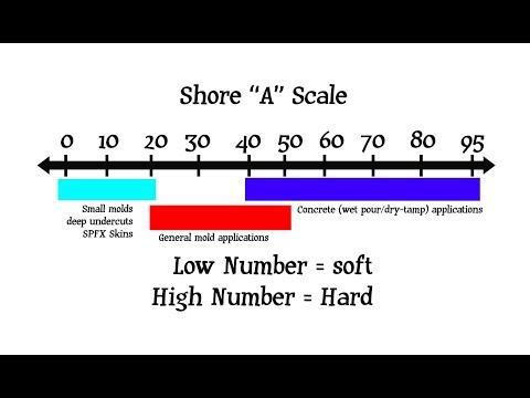 RTV Silicone Tutorial: Shore A Scale