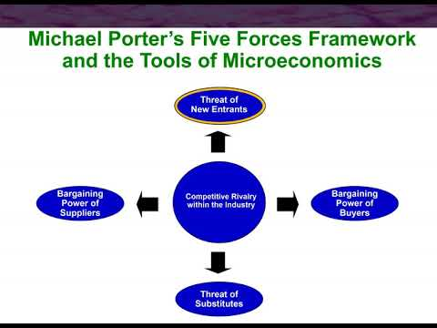 Porter's 5-Forces Overview