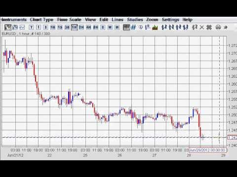 Make money on EUR/USD pair