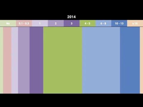 Camera resolution of phones by launch date from 2003 to 2015