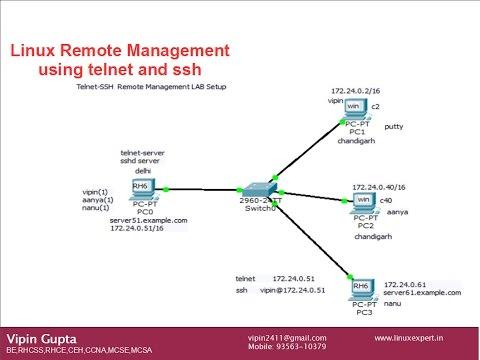 Linux (RHEL6) Remote Management using telnet, ssh, putty by Vipin Gupta