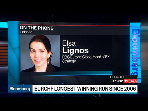 RBC Europe's Elsa Lignos on SNB Rewinding Its Currency Clock