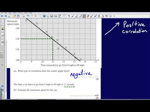 Scatter Diagrams (Edexcel GCSE Maths)