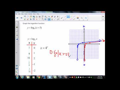 sec8 3 Alg II part 2 graphing logs and finding inverses