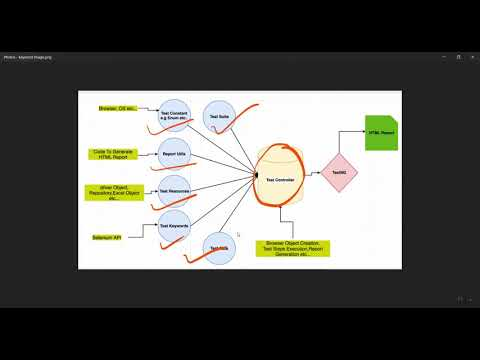 Keyword Driver Framework Components Video-1