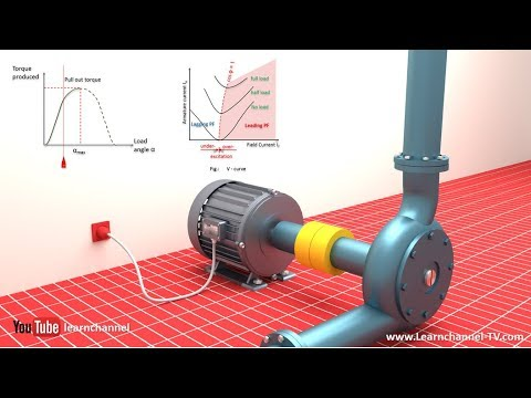 Technical animation: How a Synchronous motor is working
