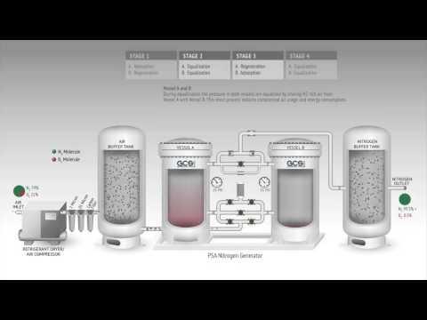 How A PSA Nitrogen Generator Works