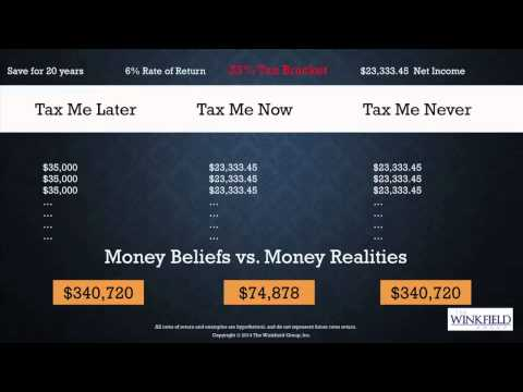 How Much Money Will Hit My Tax Return When I Retire?
