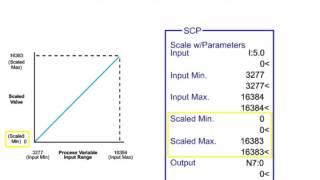 Micrologix 1200 configuration for PID loop - PakVim net HD