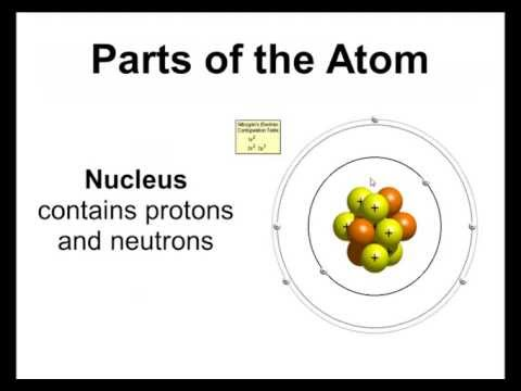 Basic Parts of the Atom - Protons, Neutrons, Electrons, Nucleus