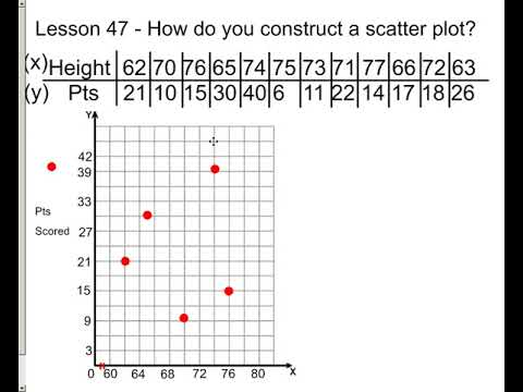 how to construct a scatter plot