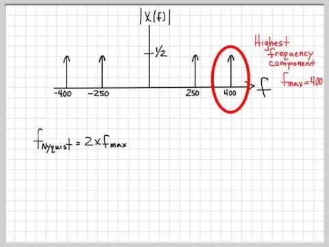 Nyquist Sampling Problem 04
