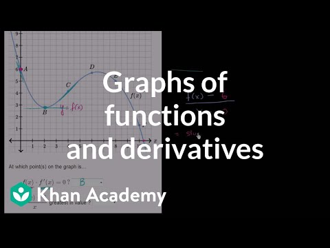 Graphs of functions and their derivatives example 1 | Differential Calculus | Khan Academy
