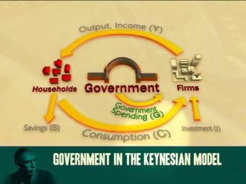 Keynesian multiplier:  Impact of government spending