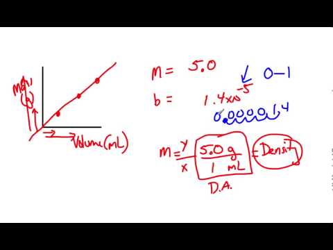 Interpreting slope and y-intercept for a density graph