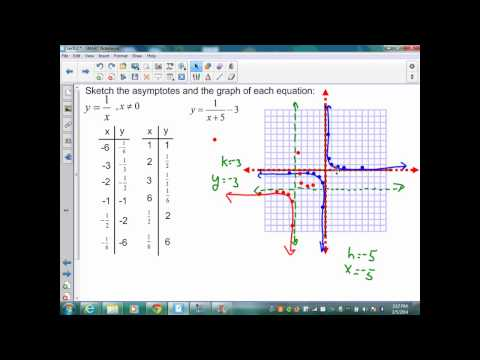 sec9 2 Alg II The Reciprocal Function Family