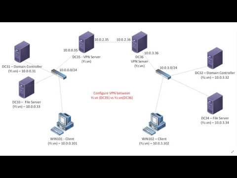 Set up the VPN Server in Windows Server 2019 (Site to Site)